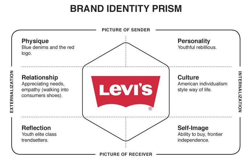 levi-s-brand-identity-prism-marka-kamlaac29ea-pinterest-brand-personality-examples-1 (1)